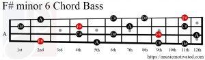 F#min6 chord Bass