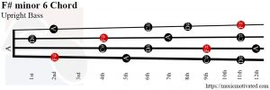 F# minor 6  Upright Bass chord