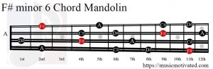 F# minor 6 Mandolin chord
