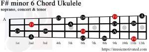 F# minor 6 Ukulele chord