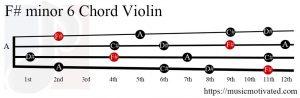 F# minor 6 Violin chord