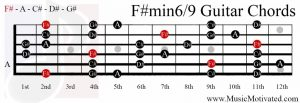 F# minor 6/9 chord on a guitar