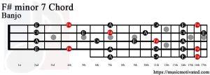 F# minor 7 Banjo chord