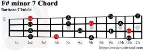 F# minor 7 Baritone ukulele chord