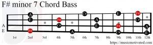 F#min7 chord Bass