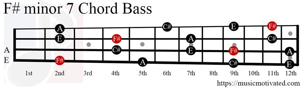 F#min7 chord