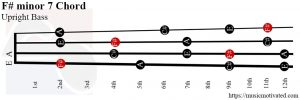 F# minor 7 Double Bass chord