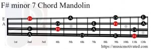 F# minor 7 Mandolin chord