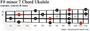 F# minor 7 ukulele chord