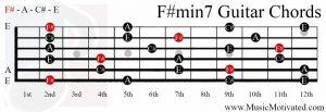 F#min7 chord on a guitar