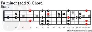 F# minor add 9 Banjo chord