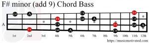 F# minor (add 9) chord Bass