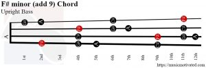 F# minor (add 9) Upright Bass chord
