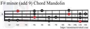 F# minor add 9 Mandolin chord