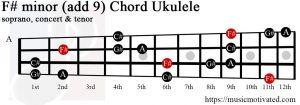F# minor add 9 Ukulele chord