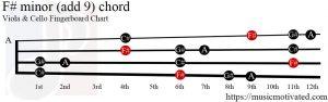 F# minor (add 9) Viola/Cello chord