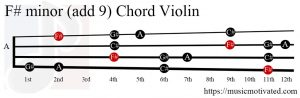 F# minor add 9 Violin chord