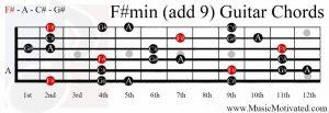F#min(add9) on a guitar
