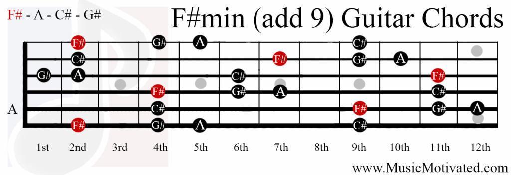 Fminadd9 Chord