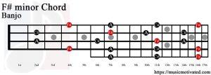 F# minor Banjo chord
