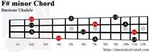 F# minor Baritone ukulele chord