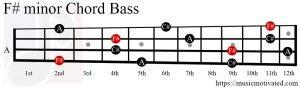 F# minor chord Bass