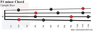 F# minor Upright Bass chord