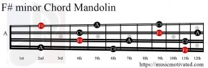 F# minor Mandolin chord