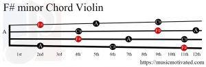 F# minor Violin chord