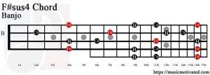 F#sus4 Banjo chord