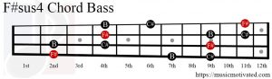 F#sus4 chord on a Bass