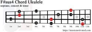 F#sus4 ukulele chord