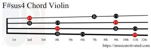 F#sus4 Violin chord