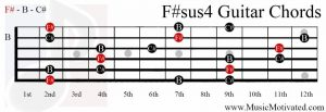 F#sus4 chord on a guitar