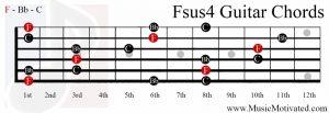 Fsus4 chord on a guitar