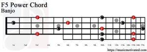 F5 banjo chord