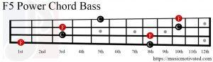 F5 chord Bass