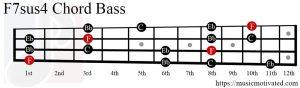 F7sus4 chord Bass