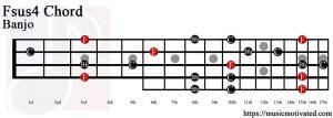 Fsus4 Banjo chord