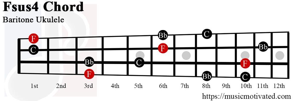 fsus4 chords