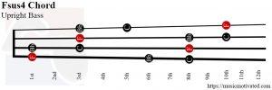 Fsus4 upright Bass chord