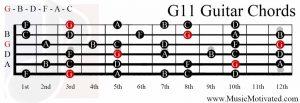 G11 chord on a guitar