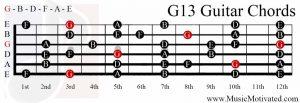 G13 chord on a guitar