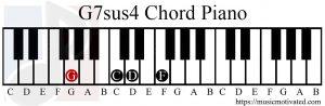 G7sus4 chord piano