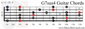 G7sus4 chord on a guitar