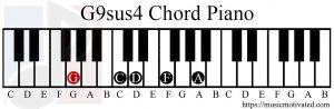 G9sus4 chord piano