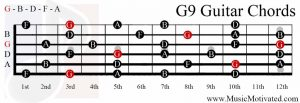 G9 chord on a guitar