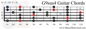 G9sus4 chord on a guitar