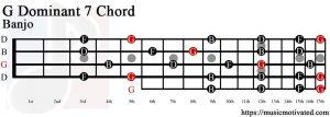 G Dominant 7 Banjo chord