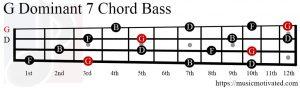 G Dom7 chord Bass
